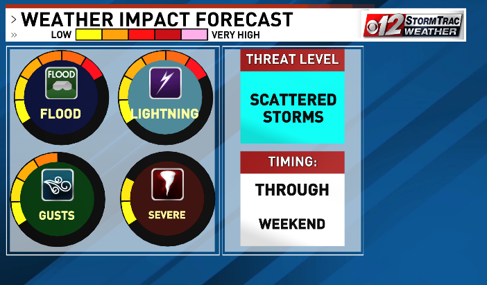 Weather Impact Forecastd