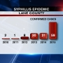 Cases of syphilis in Lane County up 1000% since 2010