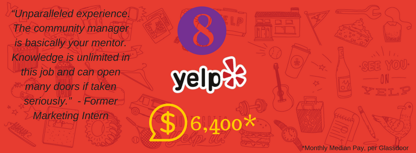 #8. Yelp. Median Monthly Pay: $6,400. Yelp hosts roughly 150 interns each year and they take a lot of pride in the program, which consists of three 3-month terms. (Image: Yelp)