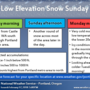 Winter weather grips region Sunday into Monday from Coast Range to Cascades