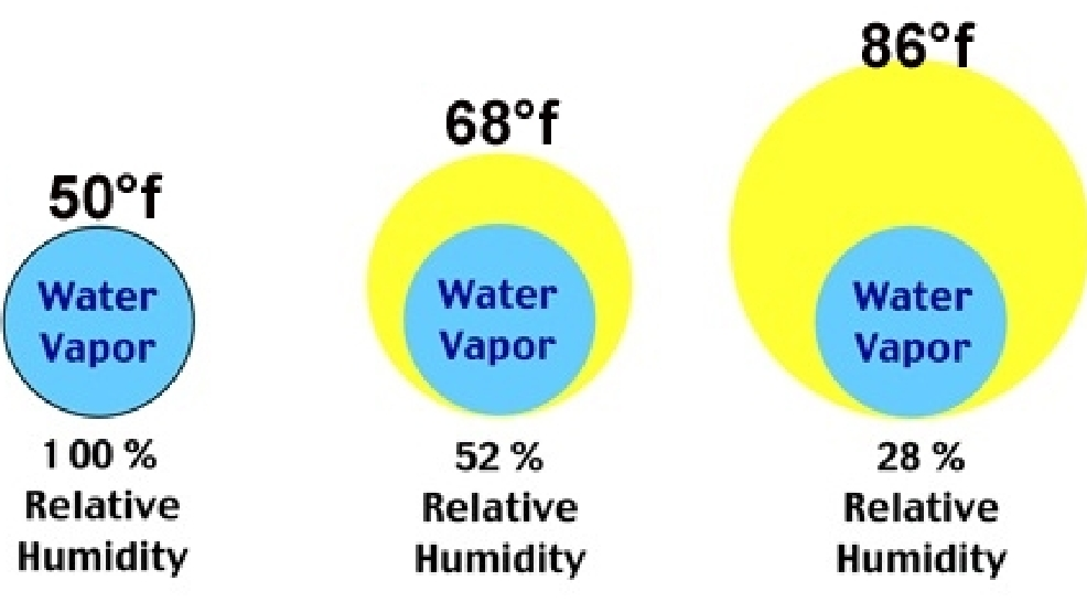 Image result for relative humidity