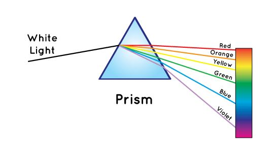 White light is split by a prism into different wavelengths. (WWMT/Courtesy NASA)